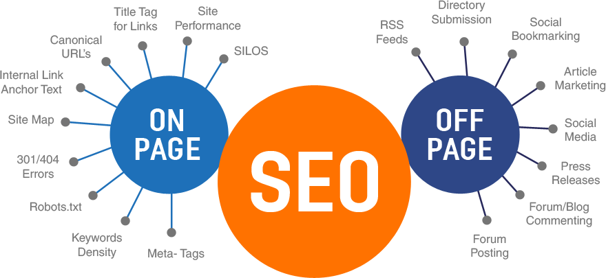 onand off page seo