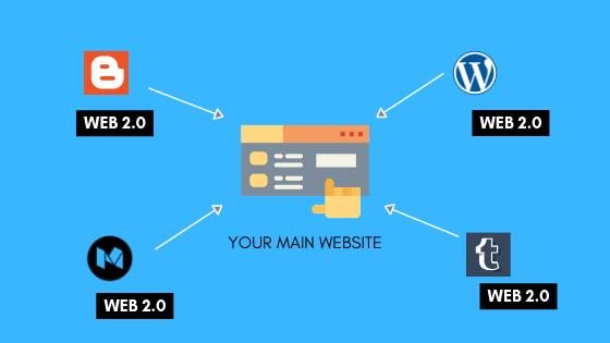 web 2.0 backlinks-vfmseo